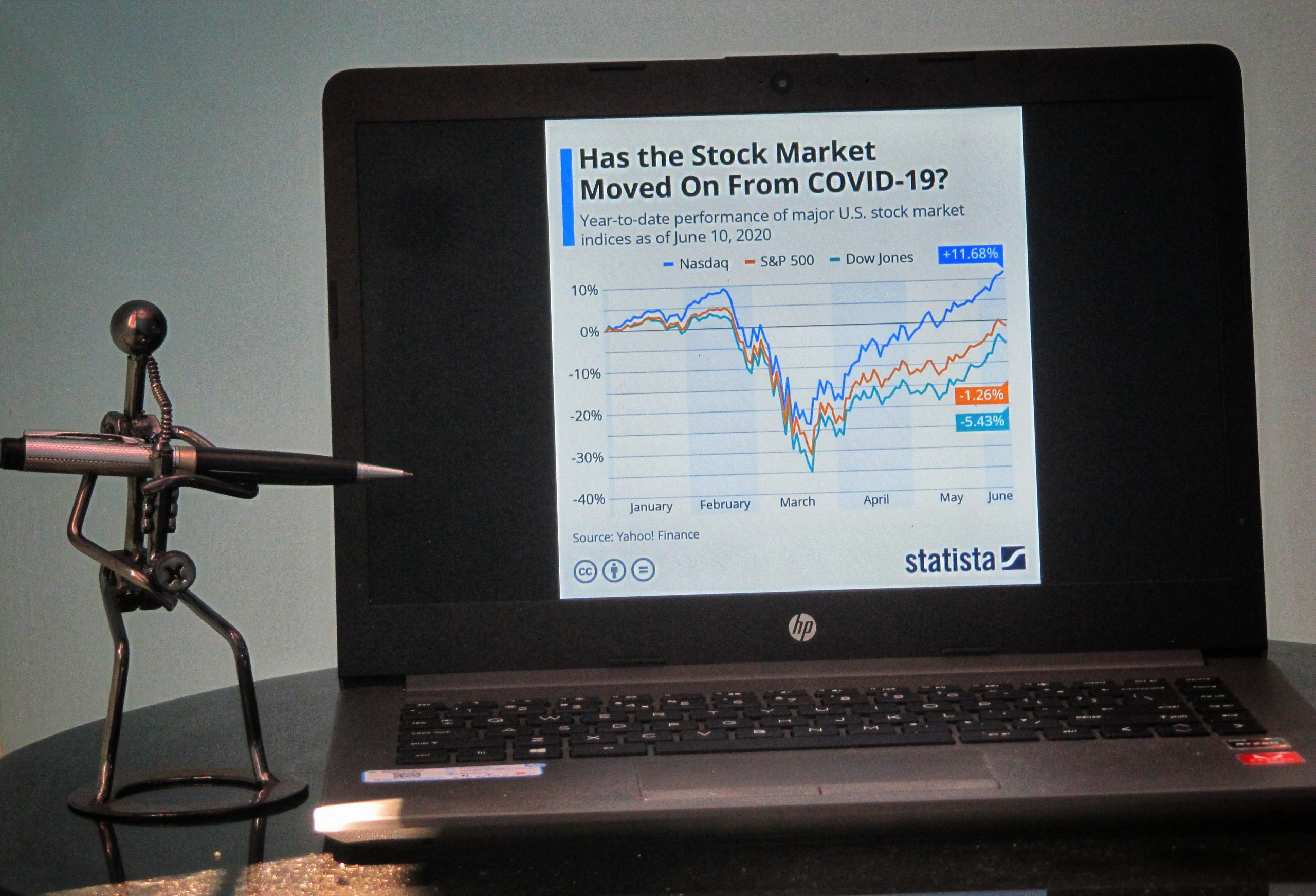 Stock market graph during corona period